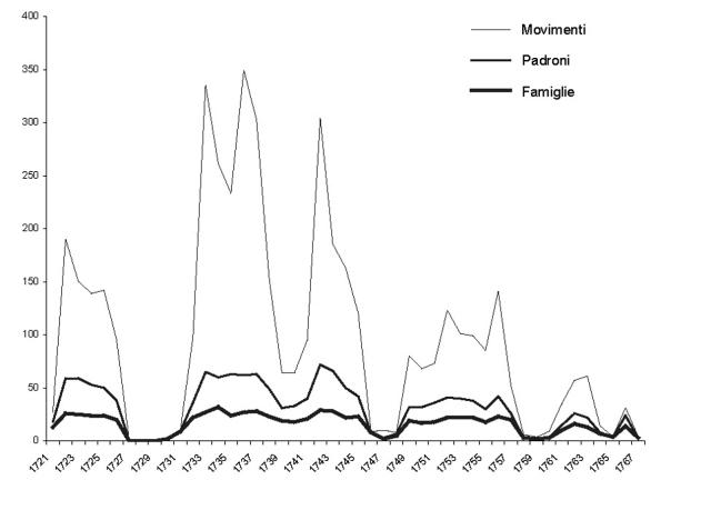 La Marineria capraiese nel XVIII secolo 6