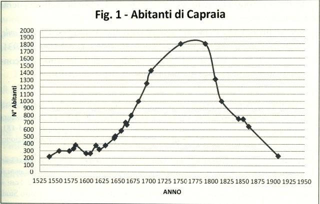 Fig. 1 - Abitanti di Caoraia